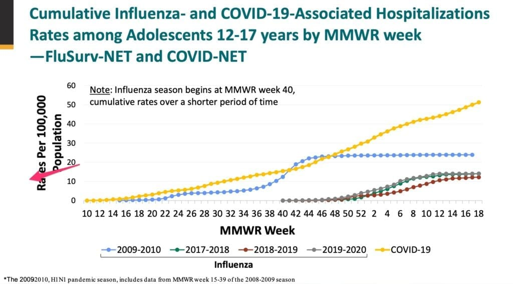 Risk of hospitalization with COVID higher than with H1N1 during 2009-10 pandemic